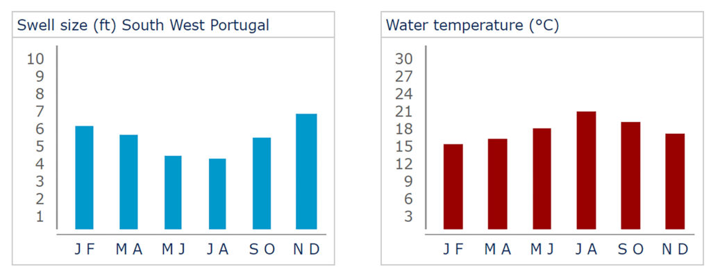 Surf Wave Height and Water Temperature to be found in Portugal